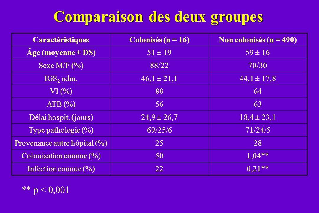 Comparaison des deux groupes