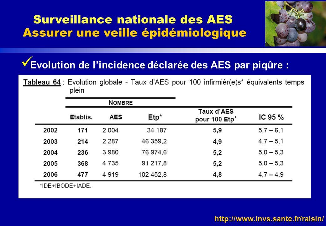 Surveillance nationale des AES Assurer une veille épidémiologique