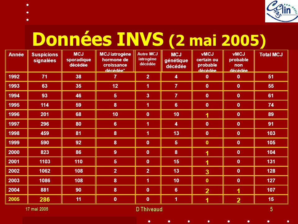 Données INVS (2 mai 2005) 286 D Thiveaud Année Suspicions signalées