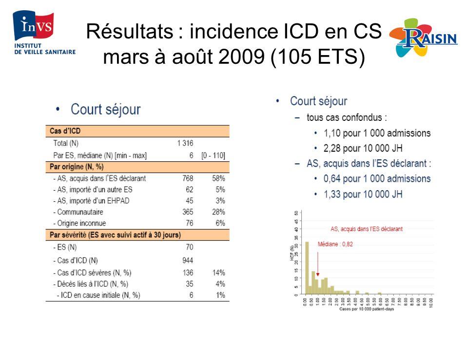 Résultats : incidence ICD en CS mars à août 2009 (105 ETS)