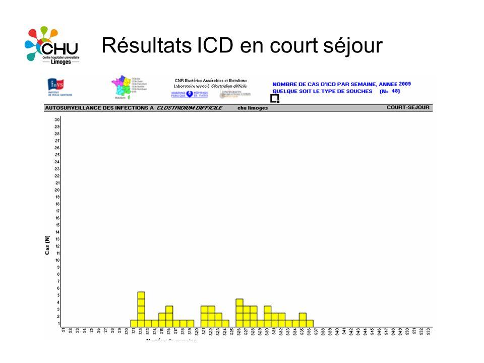 Résultats ICD en court séjour