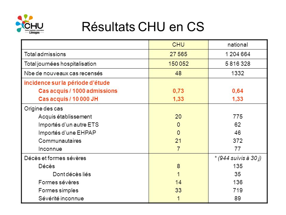 Résultats CHU en CS CHU national Total admissions 27 565 1 204 664