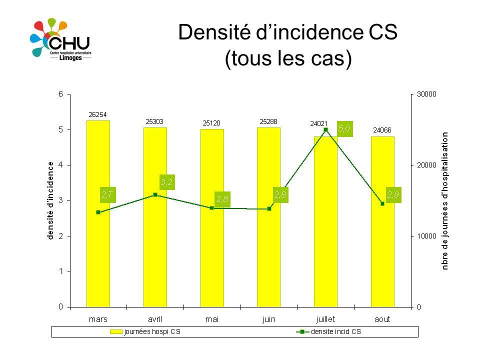 Densité d'incidence CS (tous les cas)