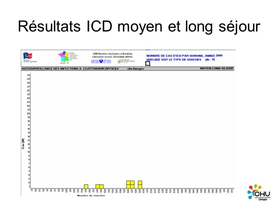 Résultats ICD moyen et long séjour