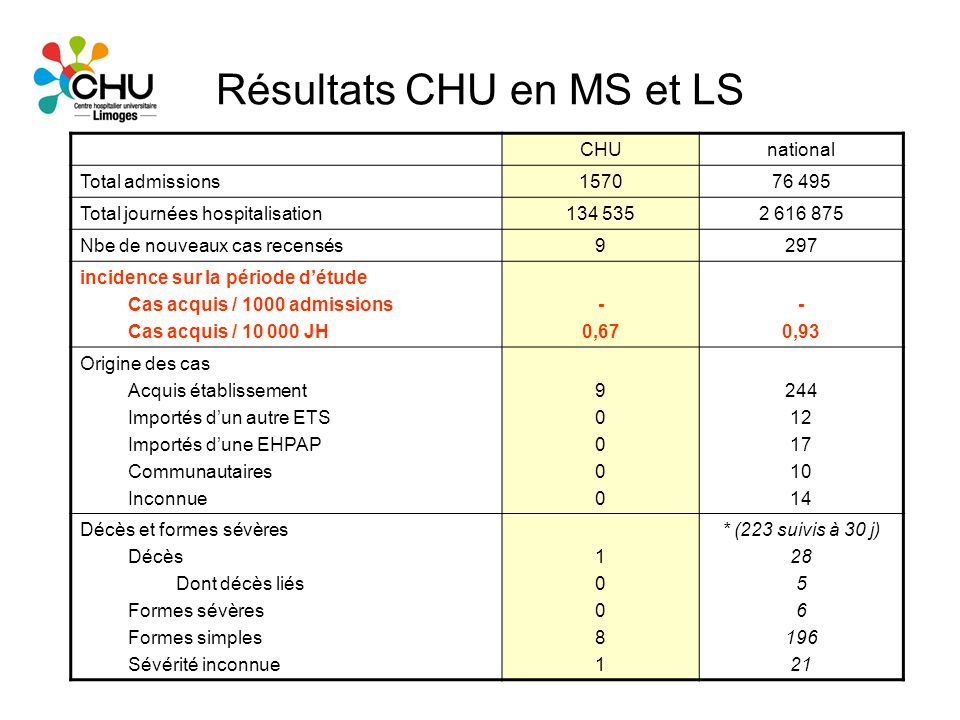 Résultats CHU en MS et LS