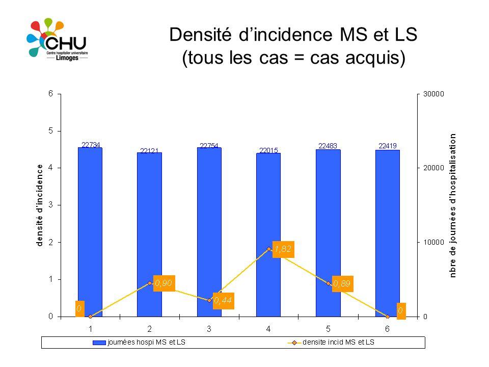 Densité d'incidence MS et LS (tous les cas = cas acquis)