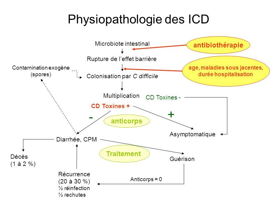 Physiopathologie des ICD
