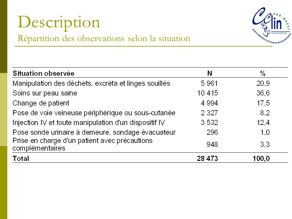 Description Répartition des observations selon la situation