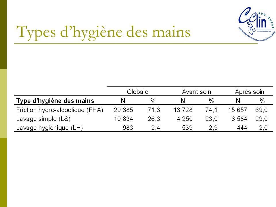 Types d'hygiène des mains
