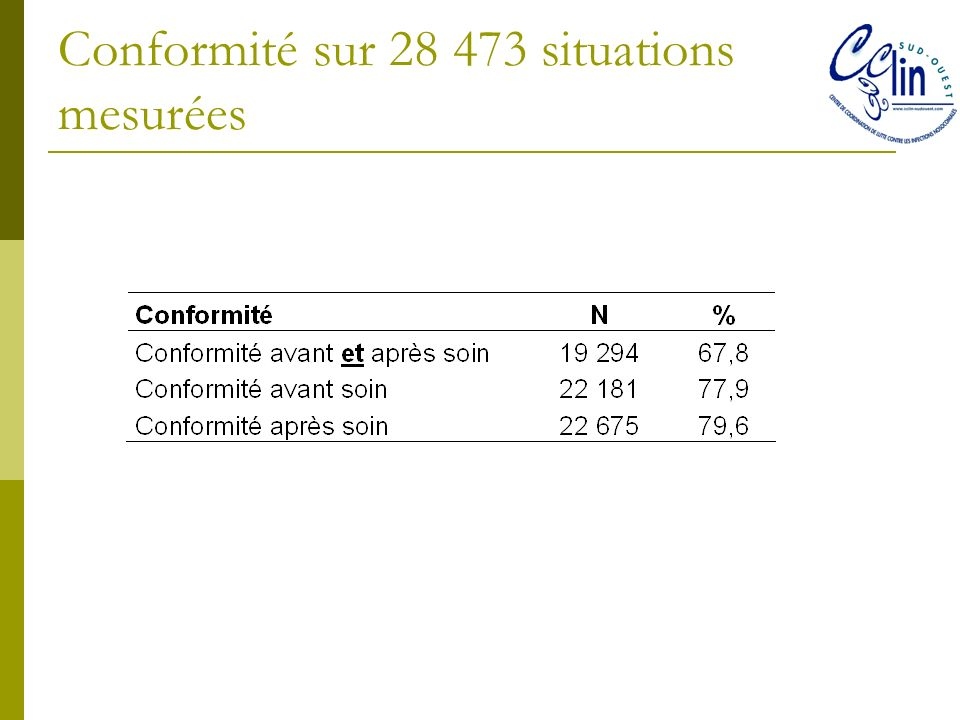 Conformité sur 28 473 situations mesurées
