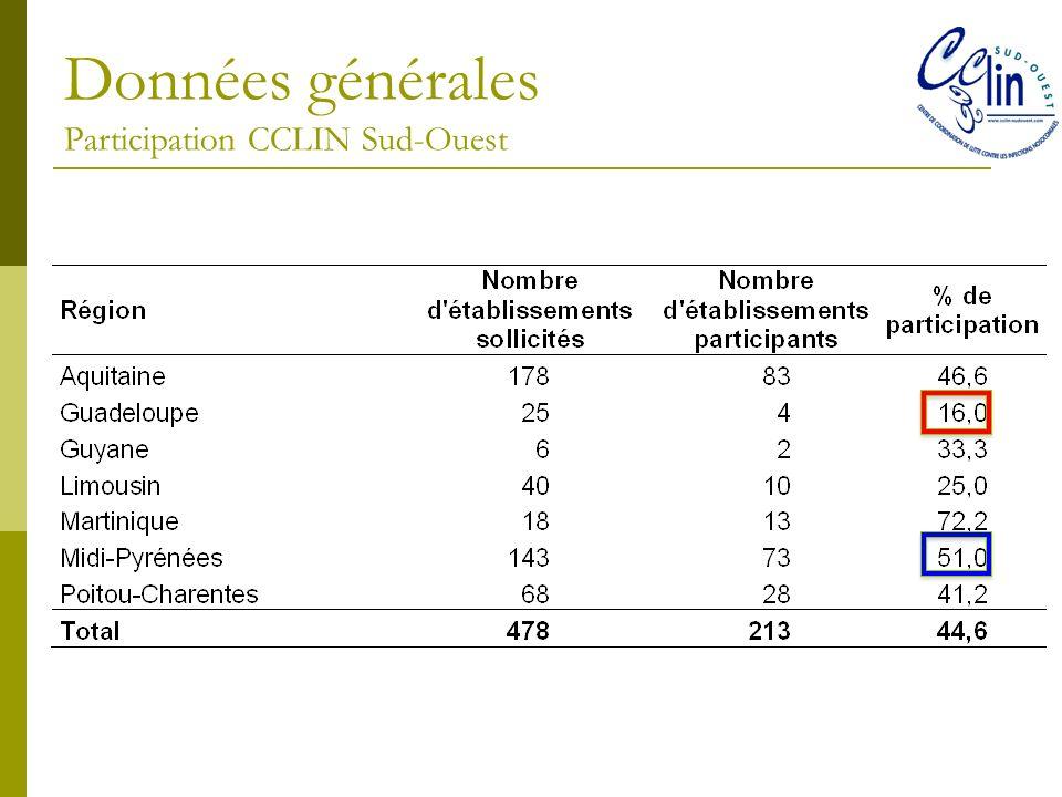 Données générales Participation CCLIN Sud-Ouest