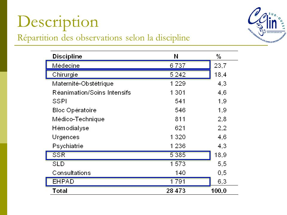 Description Répartition des observations selon la discipline