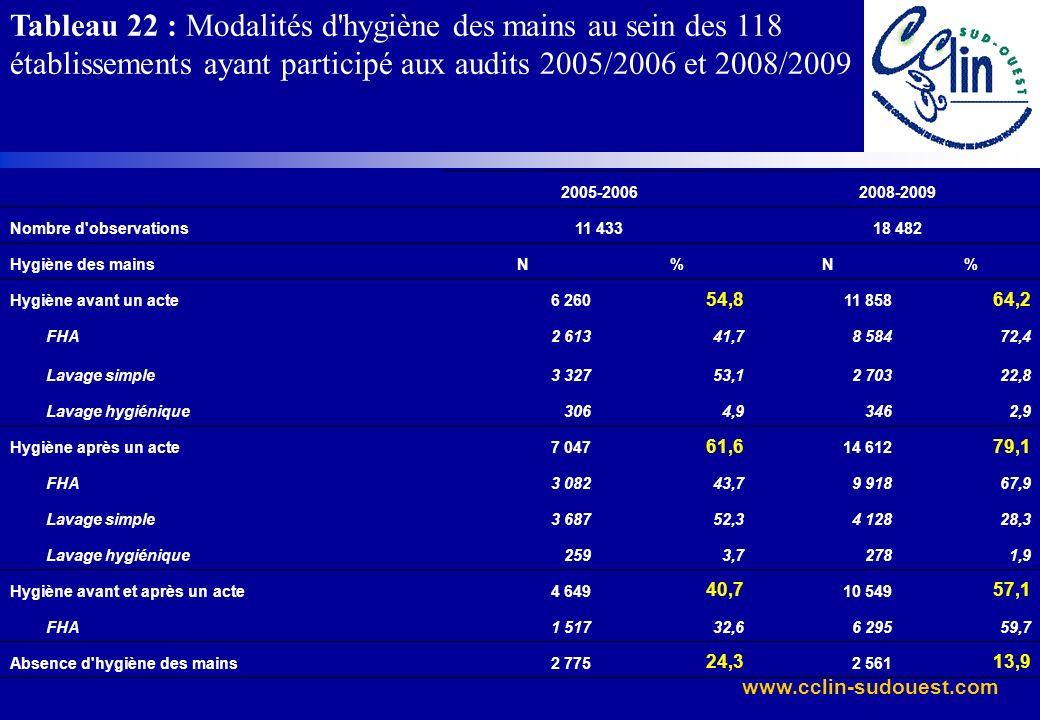 Tableau 22 : Modalités d hygiène des mains au sein des 118 établissements ayant participé aux audits 2005/2006 et 2008/2009