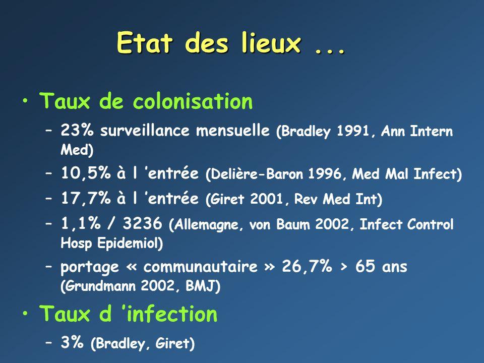 Etat des lieux ... Taux de colonisation Taux d 'infection
