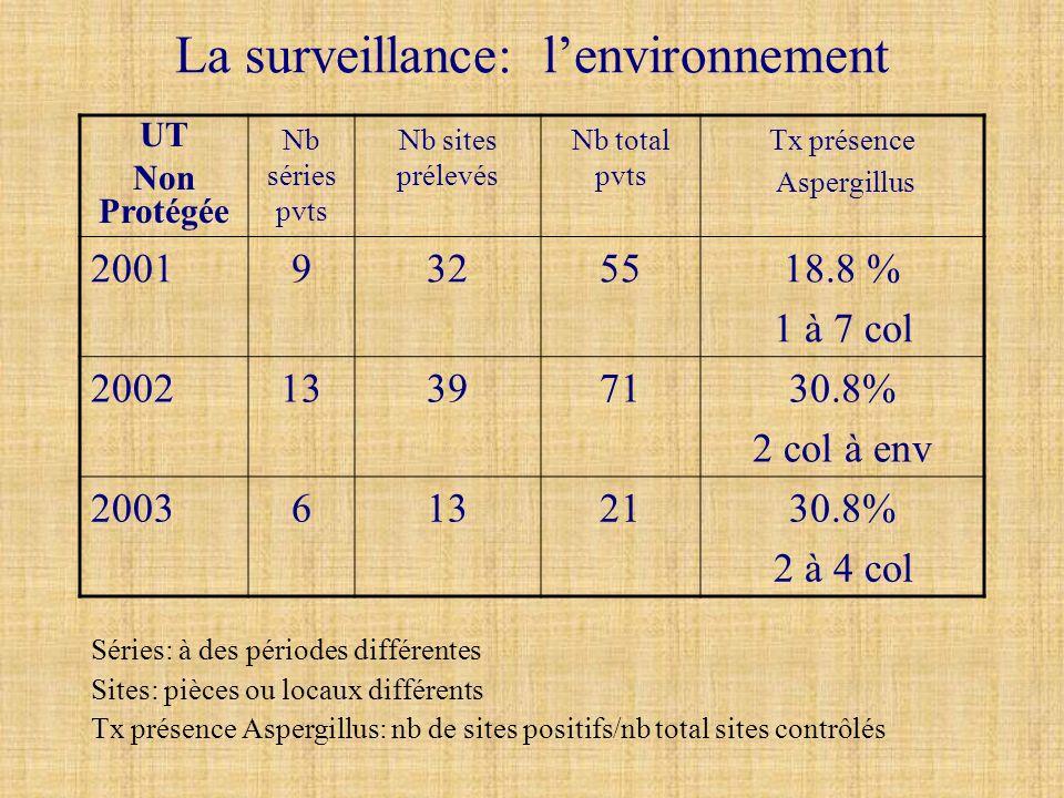 La surveillance: l'environnement
