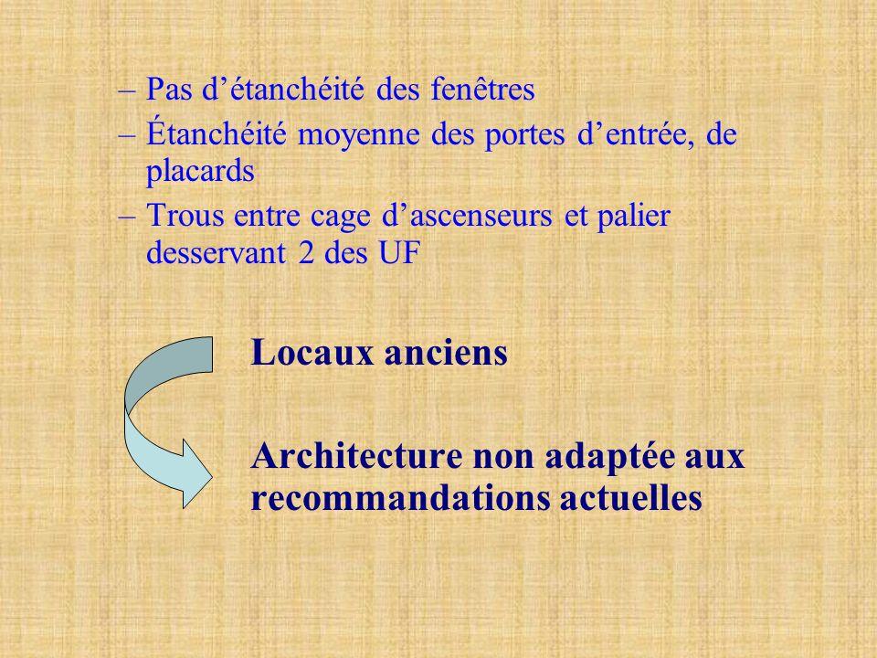 Architecture non adaptée aux recommandations actuelles
