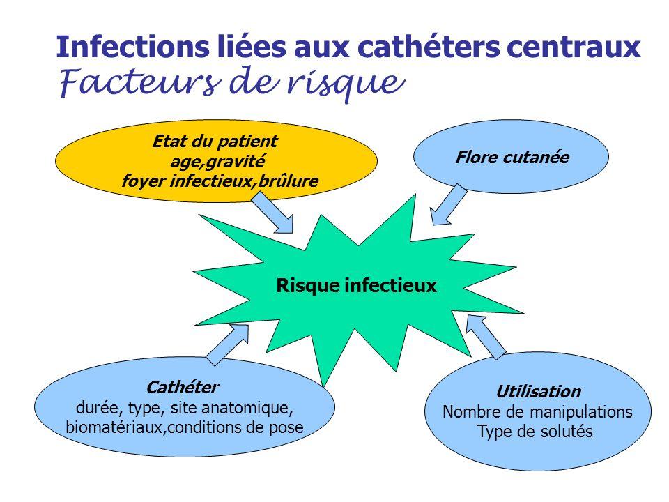 Infections liées aux cathéters centraux Facteurs de risque