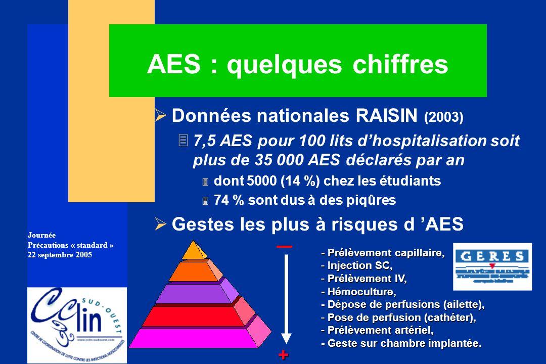 AES : quelques chiffres