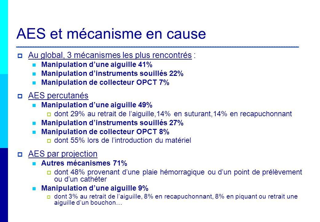 AES et mécanisme en cause