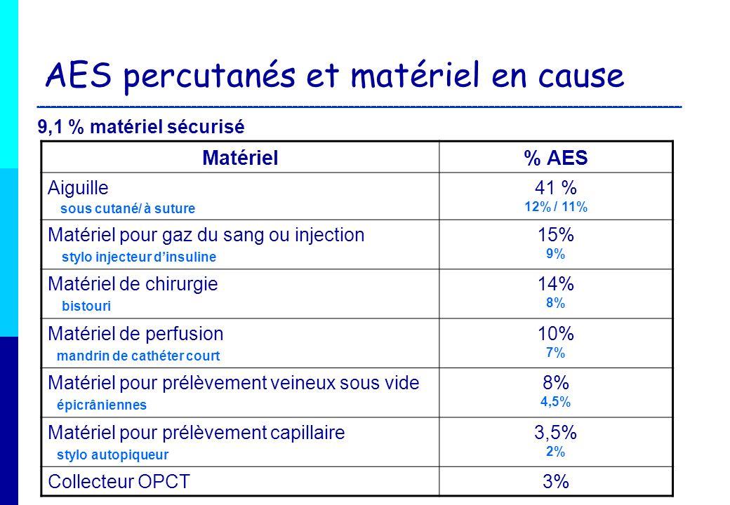 AES percutanés et matériel en cause