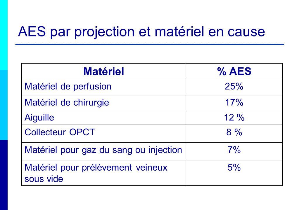 AES par projection et matériel en cause