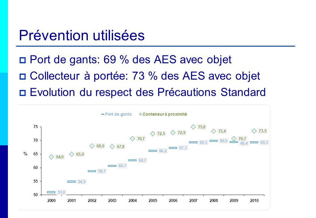 Prévention utilisées Port de gants: 69 % des AES avec objet