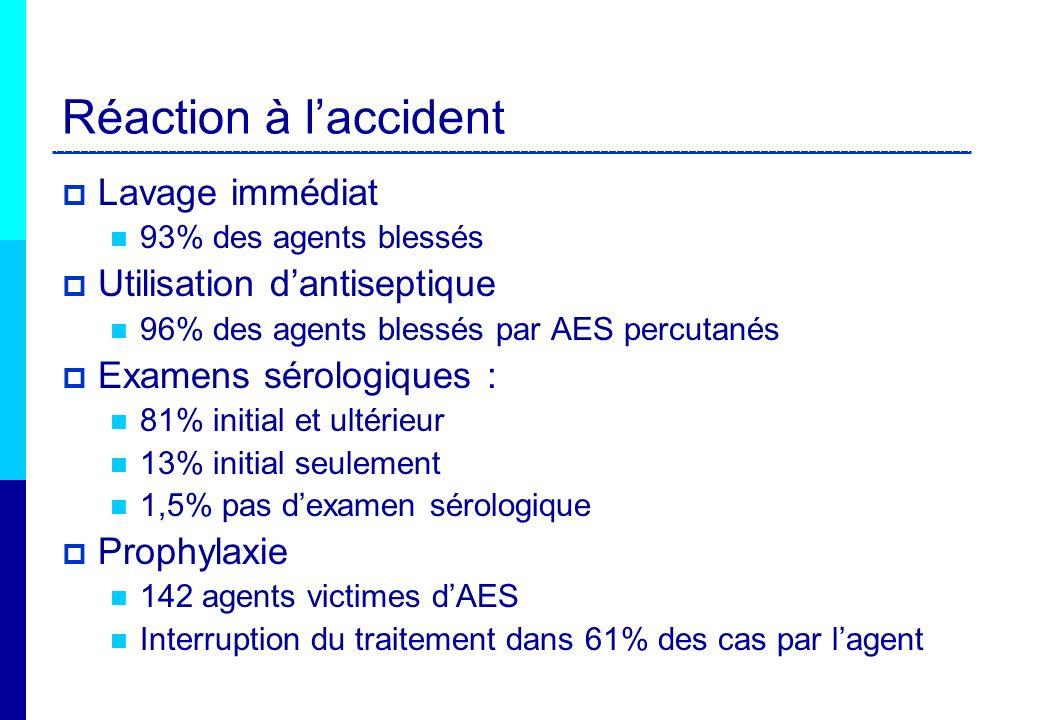 Réaction à l'accident Lavage immédiat Utilisation d'antiseptique