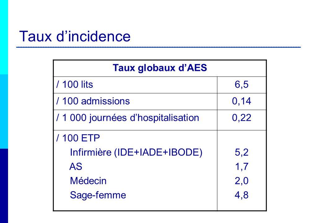 Taux d'incidence Taux globaux d'AES / 100 lits 6,5 / 100 admissions