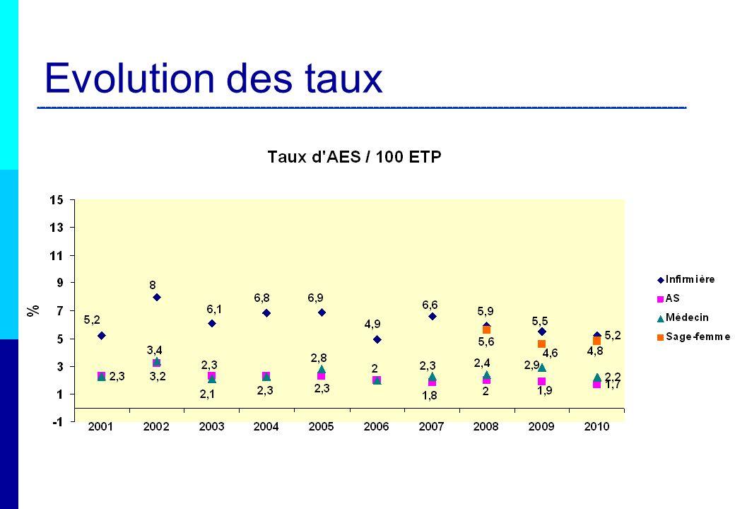 Evolution des taux