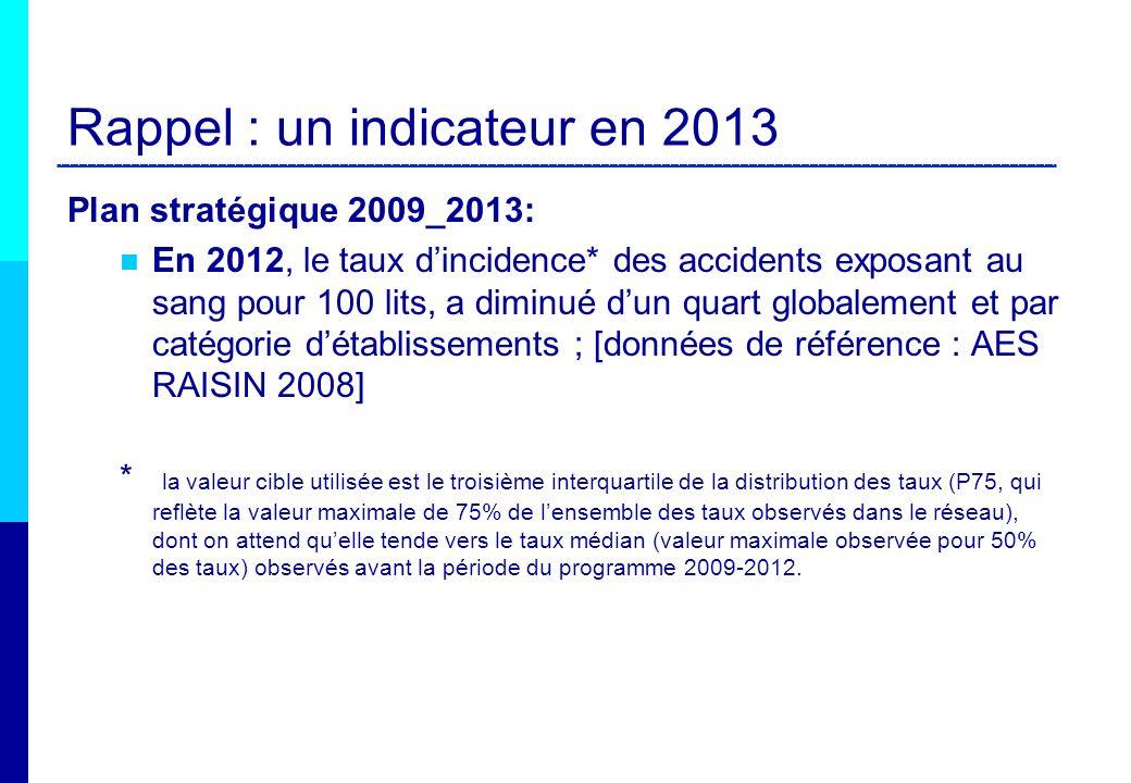 Rappel : un indicateur en 2013