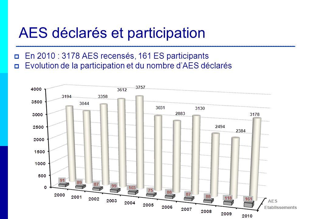 AES déclarés et participation