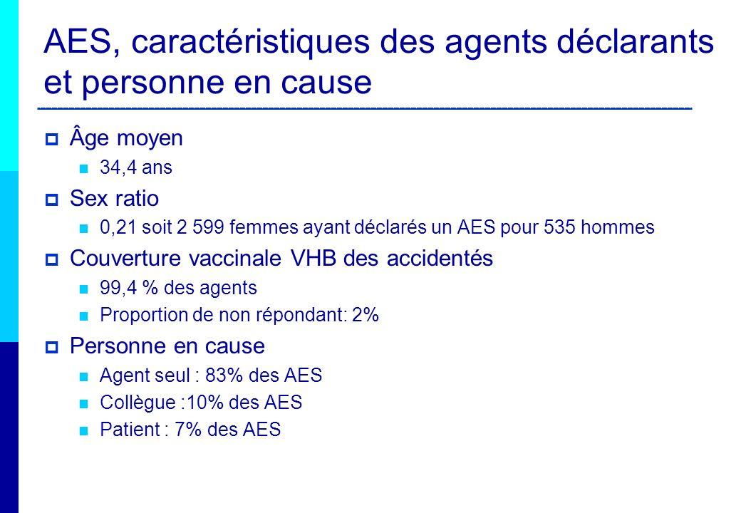 AES, caractéristiques des agents déclarants et personne en cause