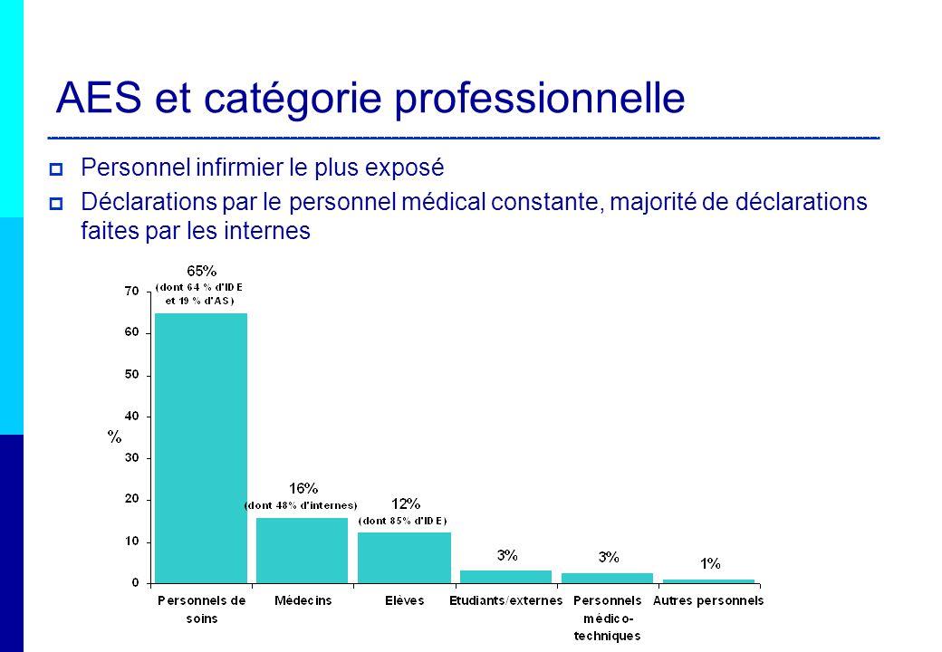 AES et catégorie professionnelle