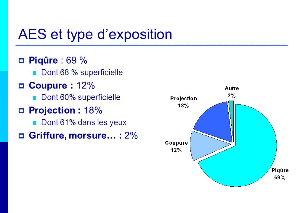 AES et type d'exposition