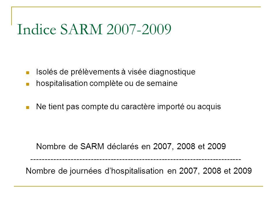 Indice SARM 2007-2009 Nombre de SARM déclarés en 2007, 2008 et 2009