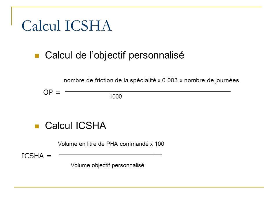 Calcul ICSHA Calcul de l'objectif personnalisé Calcul ICSHA OP =