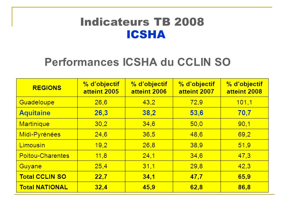 Performances ICSHA du CCLIN SO