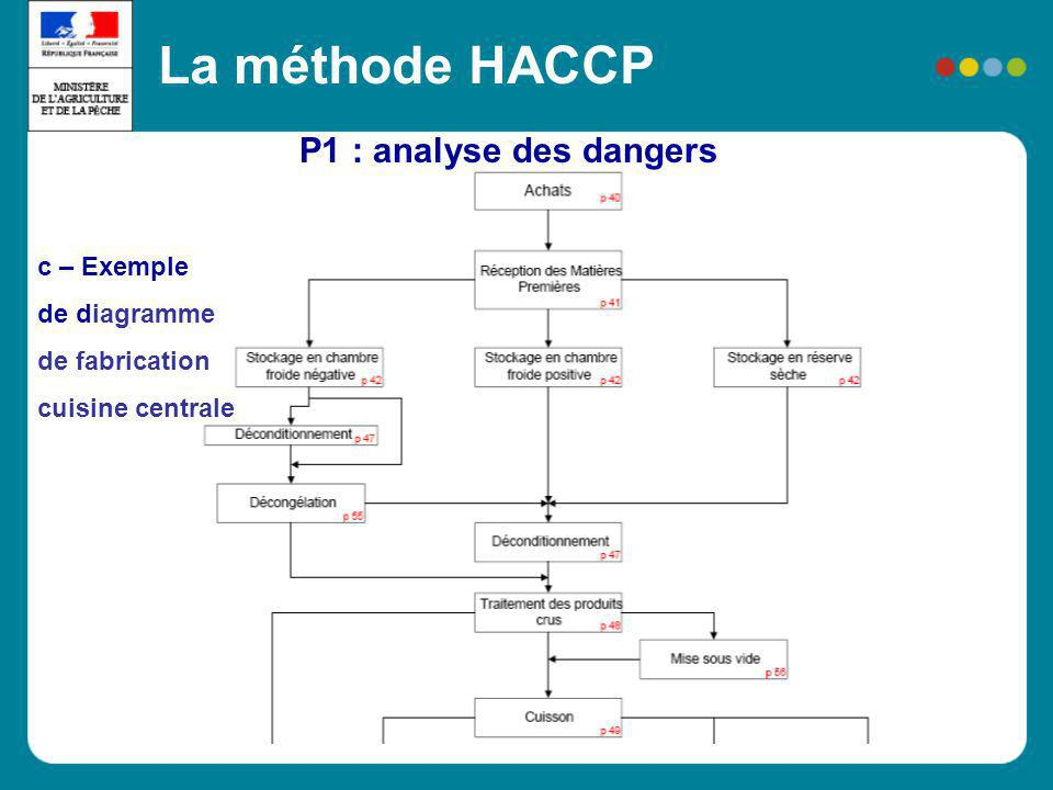 La méthode HACCP P1 : analyse des dangers c – Exemple de diagramme