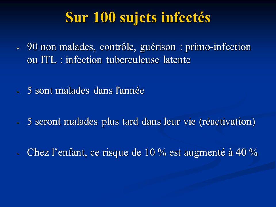 Sur 100 sujets infectés 90 non malades, contrôle, guérison : primo-infection ou ITL : infection tuberculeuse latente.