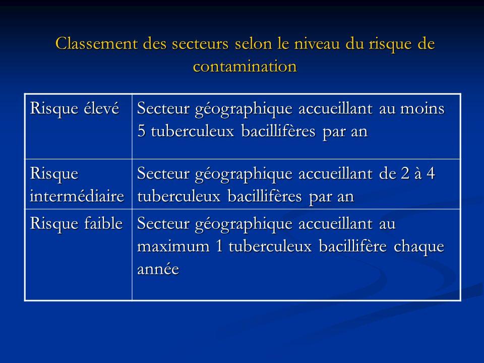 Classement des secteurs selon le niveau du risque de contamination