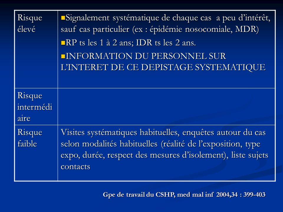 Gpe de travail du CSHP, med mal inf 2004,34 : 399-403