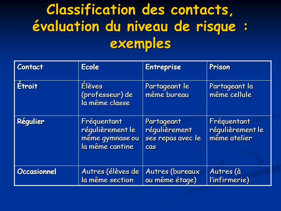 Classification des contacts, évaluation du niveau de risque : exemples