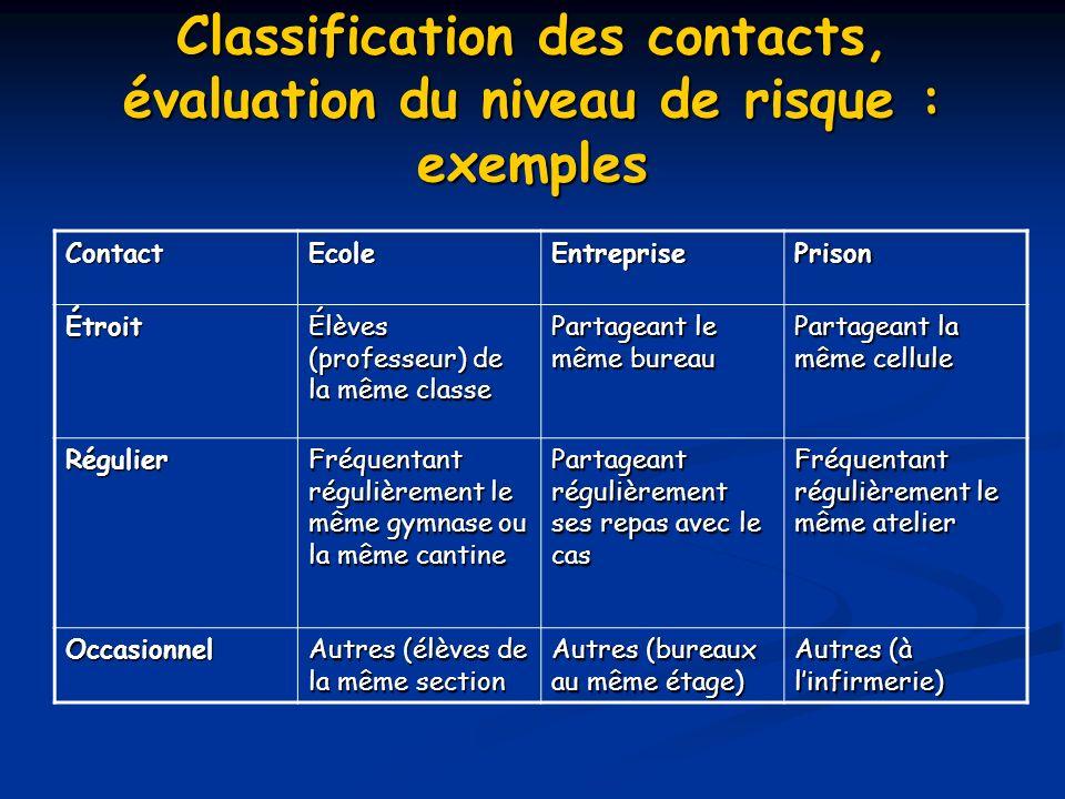 Classification des contacts, évaluation du niveau de risque : exemples
