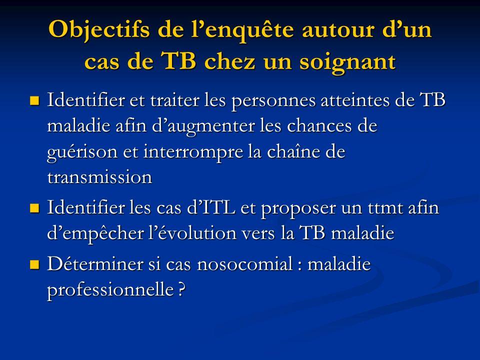 Objectifs de l'enquête autour d'un cas de TB chez un soignant