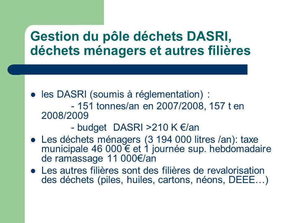 Gestion du pôle déchets DASRI, déchets ménagers et autres filières