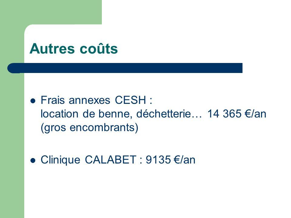 Autres coûts Frais annexes CESH : location de benne, déchetterie… 14 365 €/an (gros encombrants)
