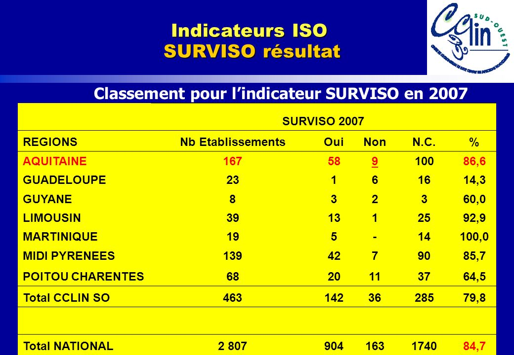 Indicateurs ISO SURVISO résultat