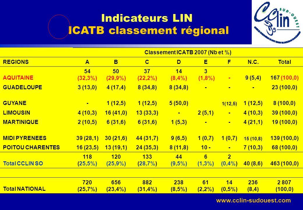 Indicateurs LIN ICATB classement régional