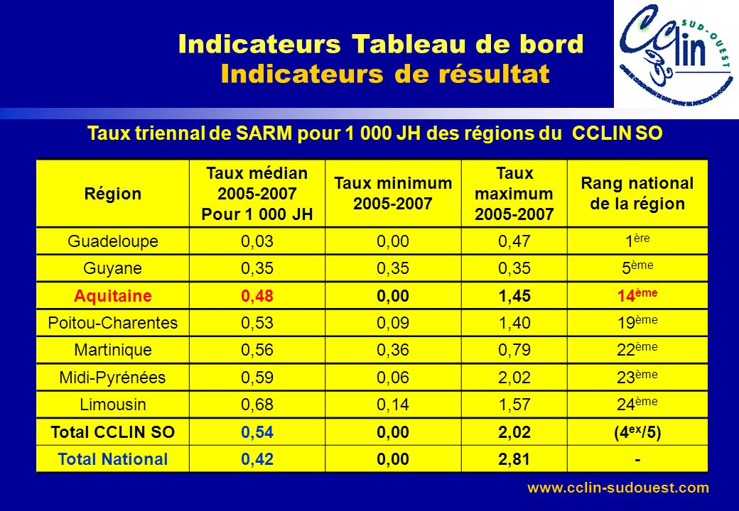 Indicateurs Tableau de bord Indicateurs de résultat