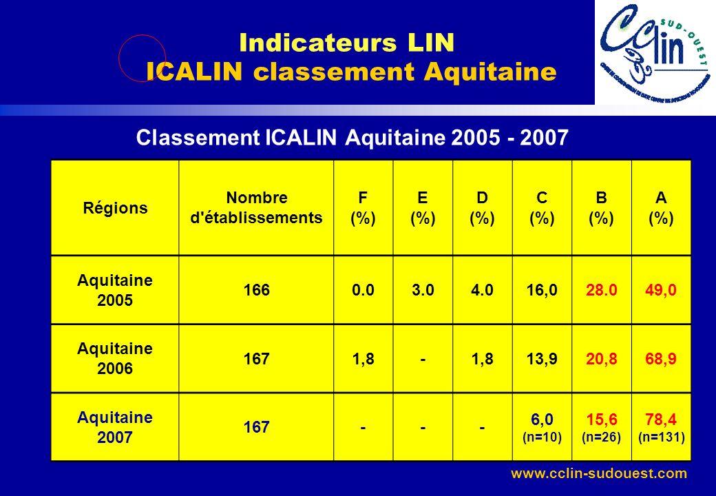Indicateurs LIN ICALIN classement Aquitaine